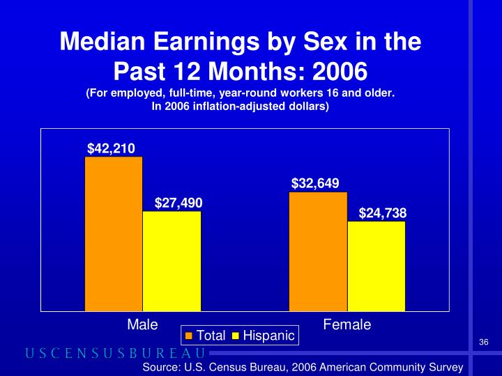 Median Earnings by Sex in the Past 12 Months: 2006