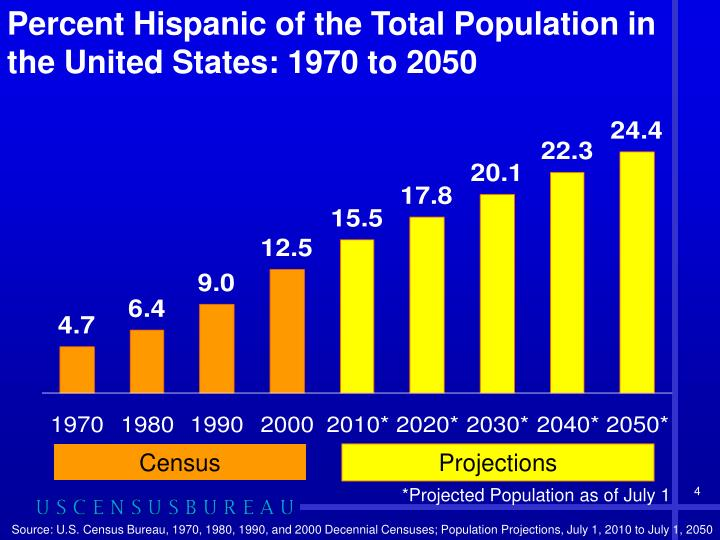 Percent Hispanic of the Total Population in the United States: 1970 to 2050