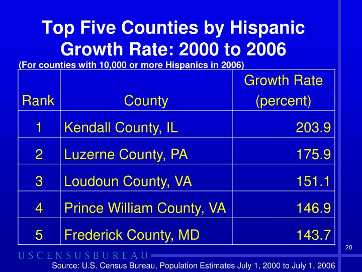 Top Five Counties by Hispanic Growth Rate: 2000 to 2006