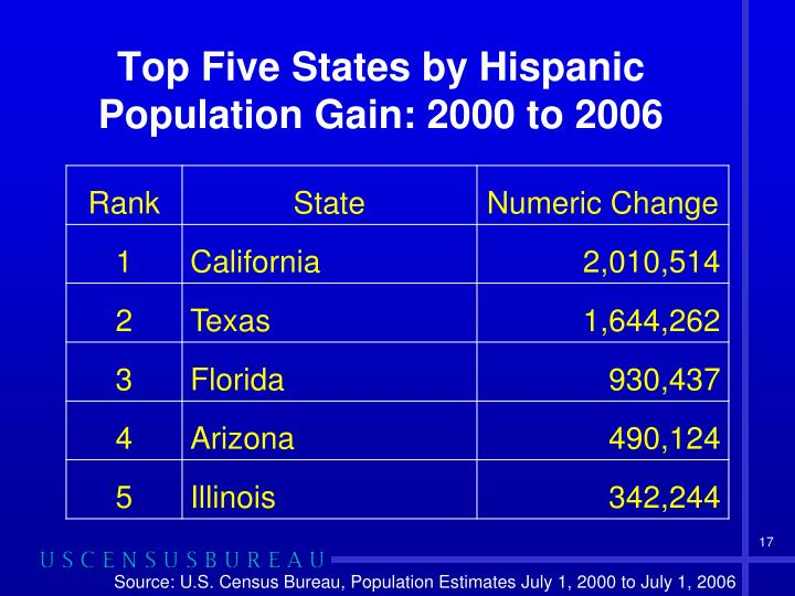 Top Five States by Hispanic Population Gain: 2000 to 2006