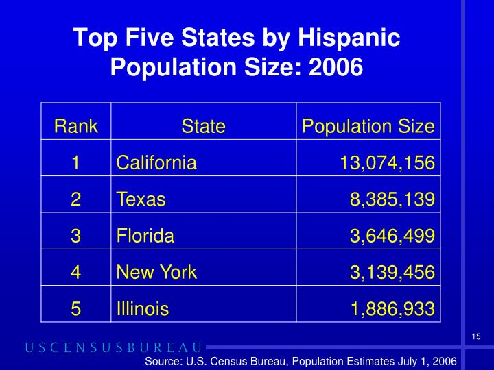 Top Five States by Hispanic Population Size: 2006
