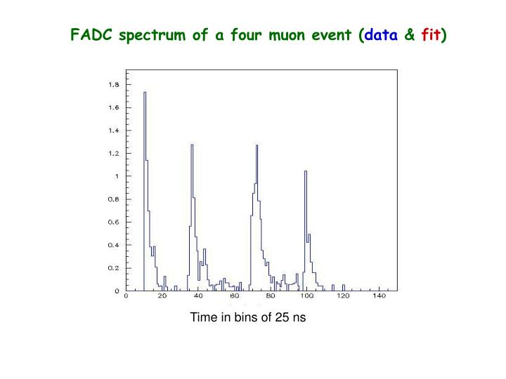 FADC spectrum of a four muon event (