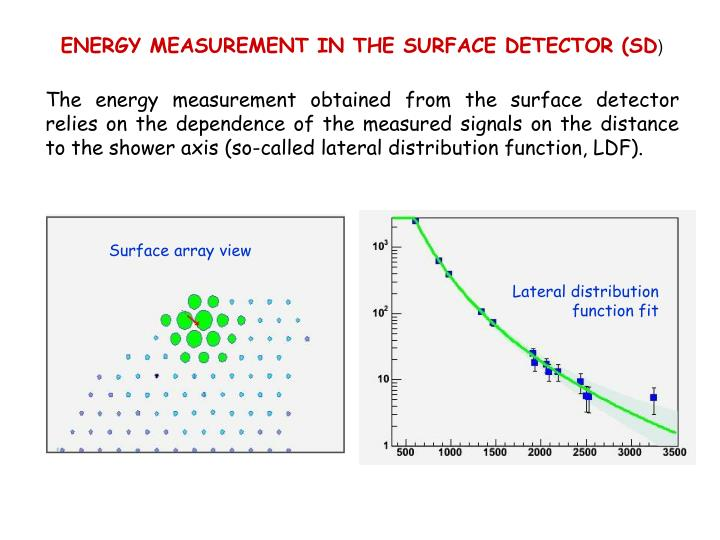 Surface array view
