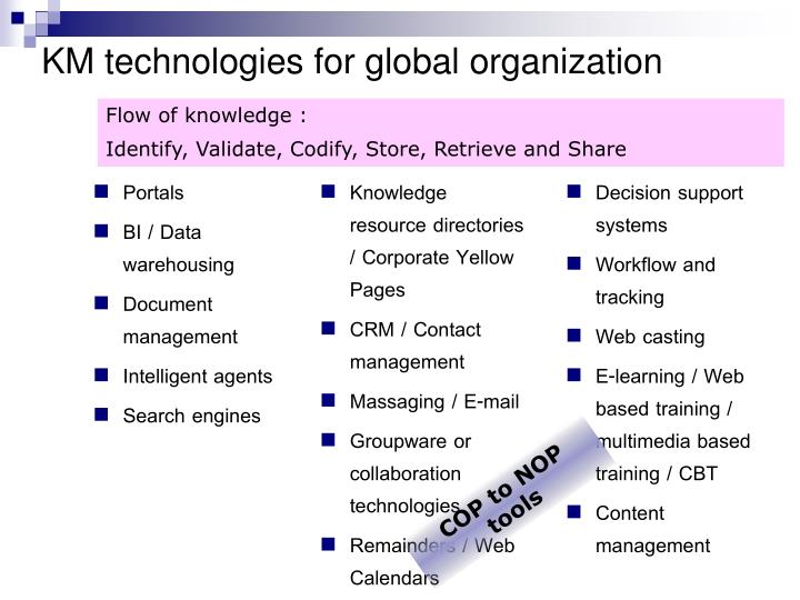 KM technologies for global organization