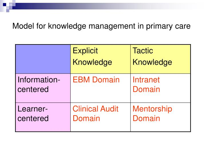 Model for knowledge management in primary care