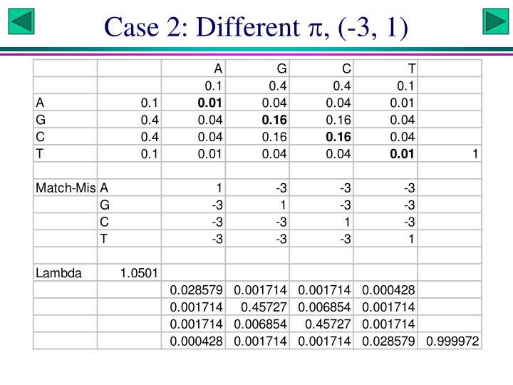 Case 2: Different