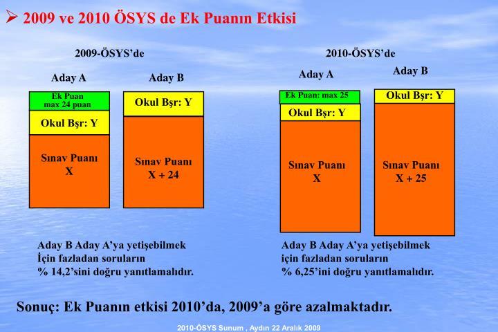 2009 ve 2010 ÖSYS de Ek Puanın Etkisi