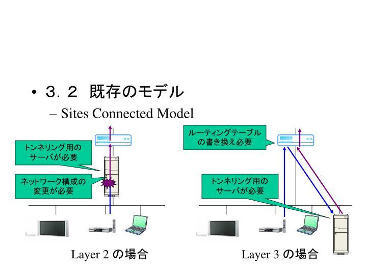 3.2 既存のモデル