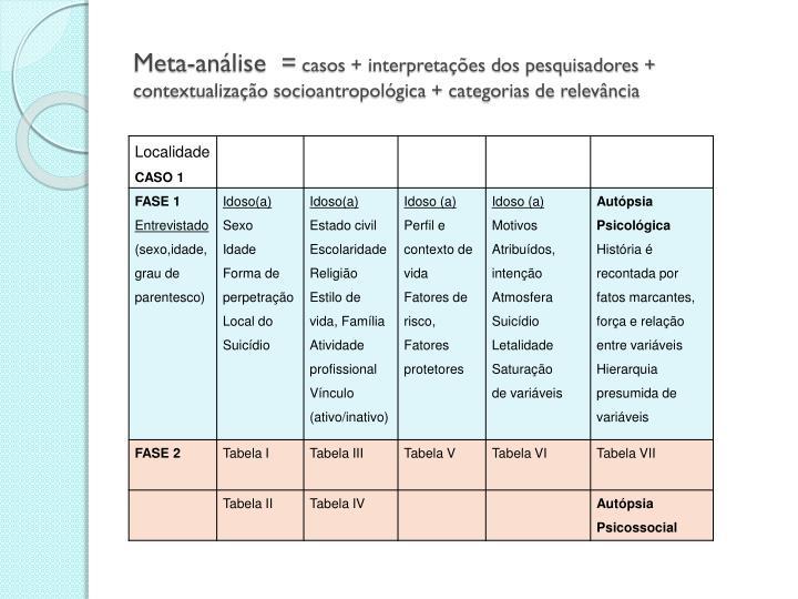 Meta-análise  =