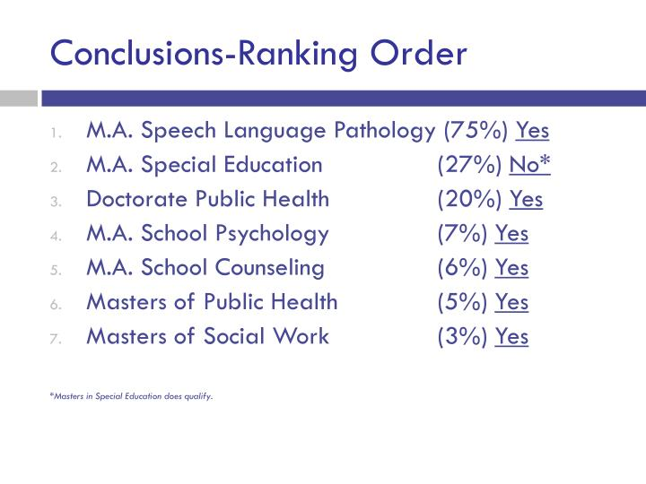 Conclusions-Ranking Order