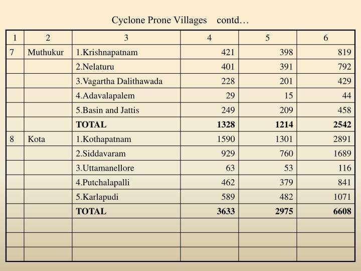 Cyclone Prone Villages    contd…
