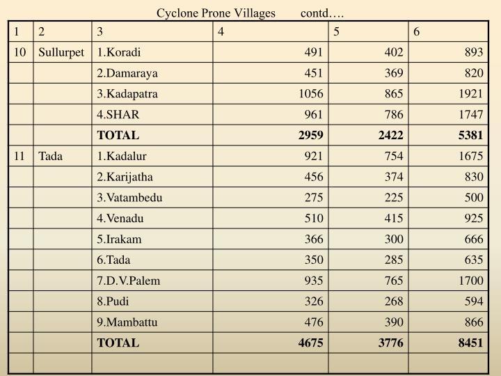 Cyclone Prone Villages        contd….