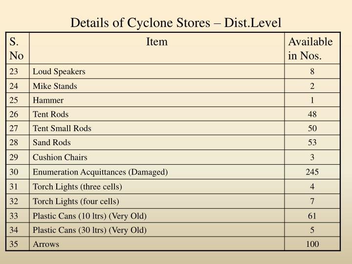 Details of Cyclone Stores – Dist.Level