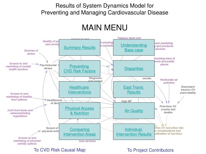 results of system dynamics model for preventing and managing cardiovascular disease main menu n.