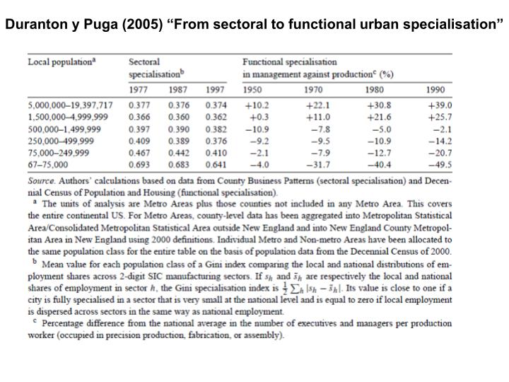 """Duranton y Puga (2005) """"From sectoral to functional urban specialisation"""""""
