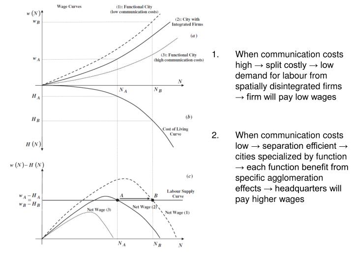 When communication costs high