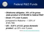 federal r d funds