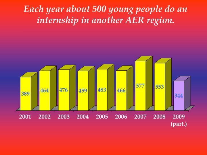 Each year about 500 young people do an internship in another AER region.