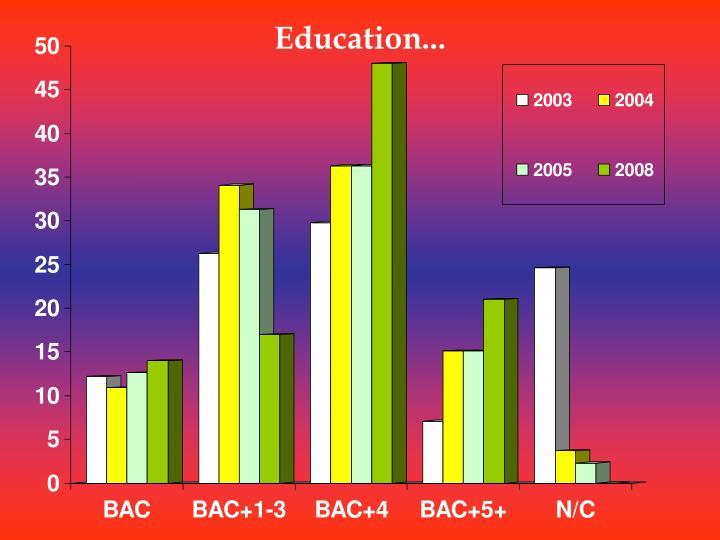 Education...