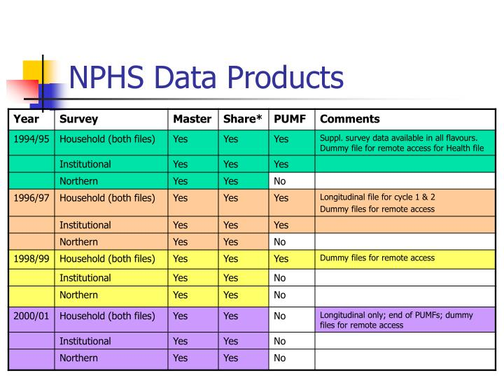 NPHS Data Products