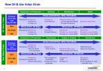 new oil gas value chain