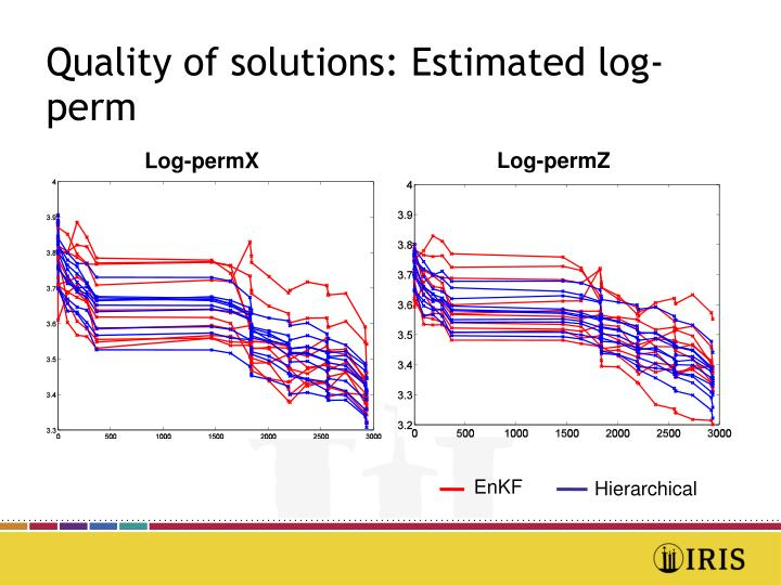 Quality of solutions: Estimated log-perm