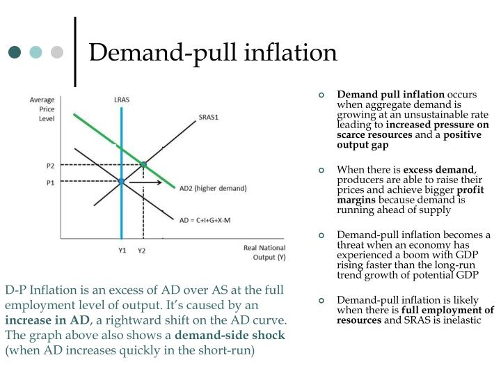 Demand Pull Inflation Doritrcatodos
