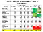 division wise npc performance april to december 2012