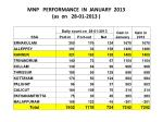 mnp performance in january 2013 as on 28 01 2013