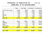 performance vs target in rs cr kannur ssa april 2012 to for december 2012