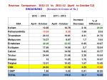 revenue comparison 2012 13 vs 2011 12 april to october 12 broadband amount in crores of rs
