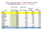 revenue comparison 2012 13 vs 2011 12 april to october cm gsm cdma wimax amount in crores of rs