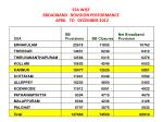 ssa wise broadband rovision performance april to december 2012