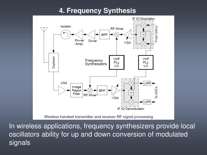 4. Frequency Synthesis