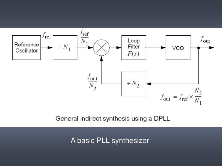 A basic PLL synthesizer