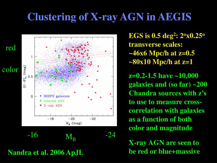 Clustering of X-ray AGN in AEGIS