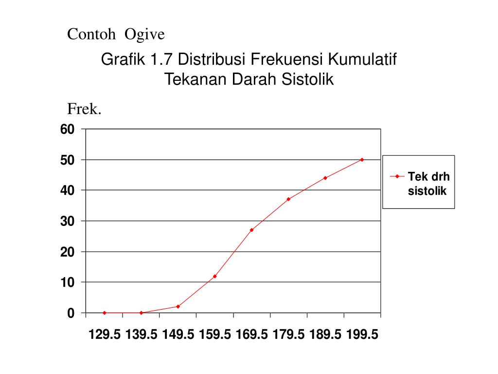 PPT - PENYAJIAN DATA STATISTIKA PowerPoint Presentation ...
