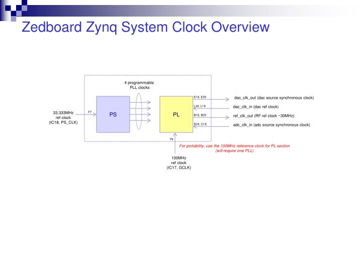 Zedboard zynq system clock overview