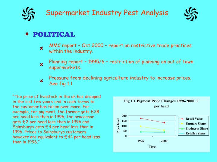 PPT - Supermarket Industry Pest Analysis PowerPoint Presentation ...
