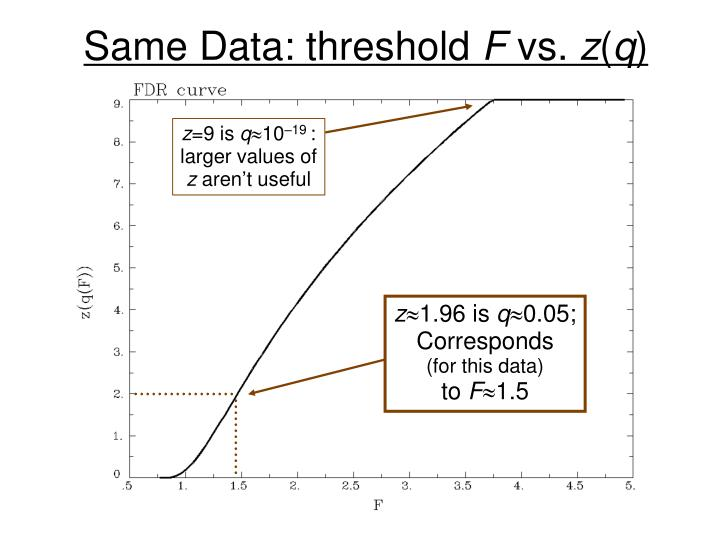 Same Data: threshold