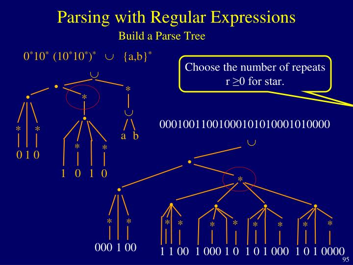 Parsing with Regular Expressions