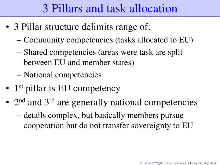 3 Pillars and task allocation