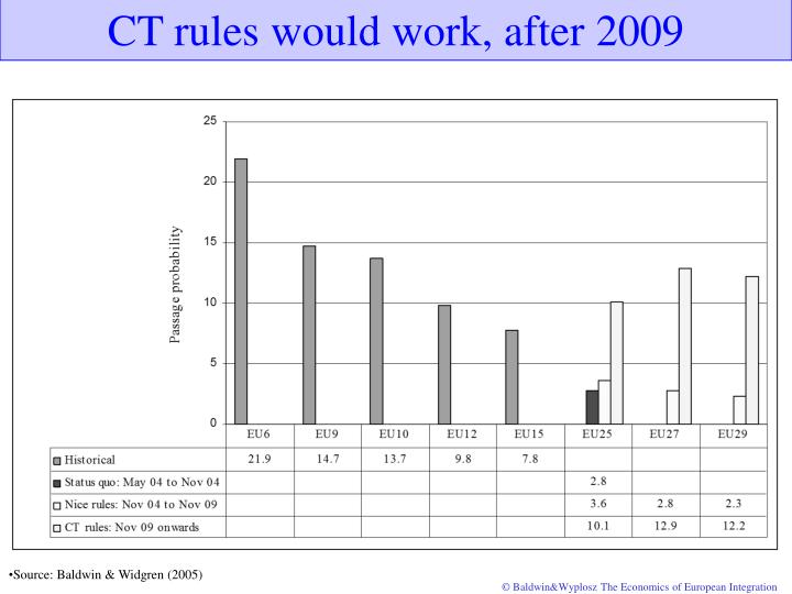 CT rules would work, after 2009