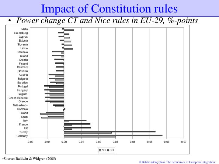 Impact of Constitution rules