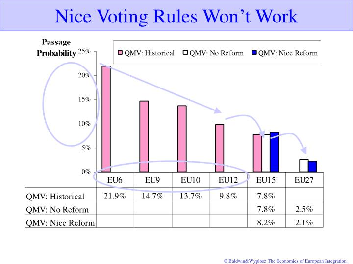 Nice Voting Rules Won't Work