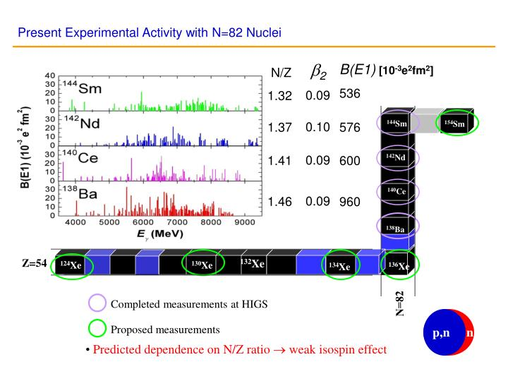 Present Experimental Activity with N=82 Nuclei
