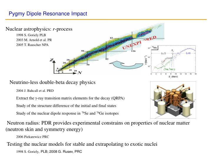 Pygmy Dipole Resonance Impact