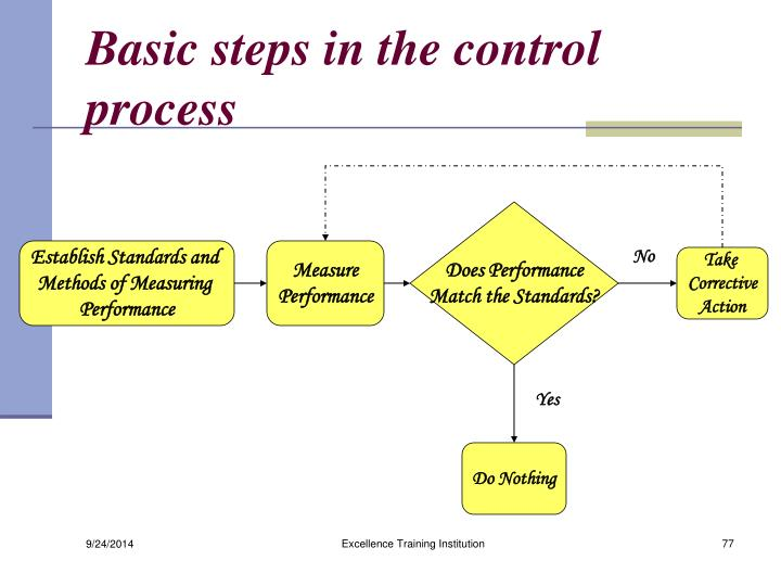 Basic steps in the control process