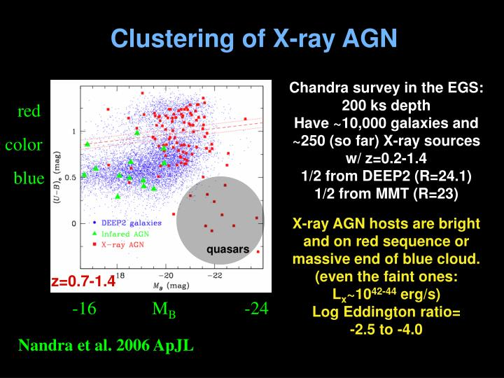 Clustering of X-ray AGN