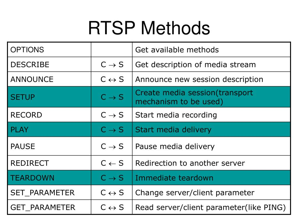 PPT - An Analysis of RTSP Security PowerPoint Presentation - ID:4760181